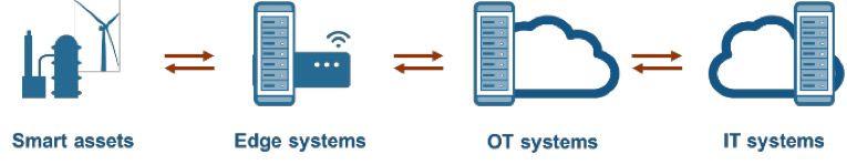 Topologie IoT - implémentez le jumeau numérique là où cela est utile pour votre application.