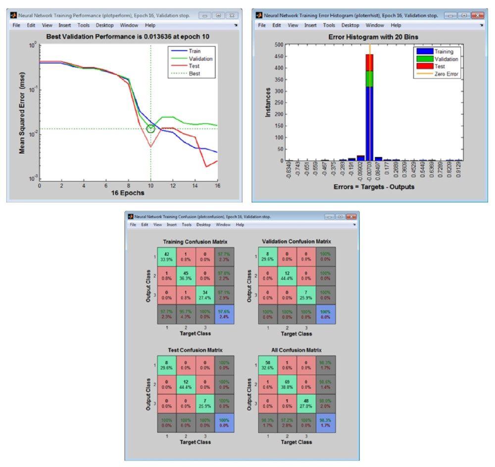 Tracés de post-traitement permettant d'analyser les performances du réseau.