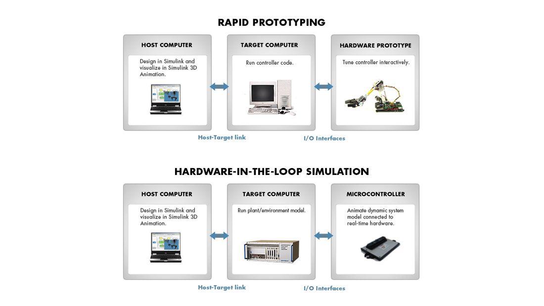 Composants d'un environnement de test Simulink Real-Time