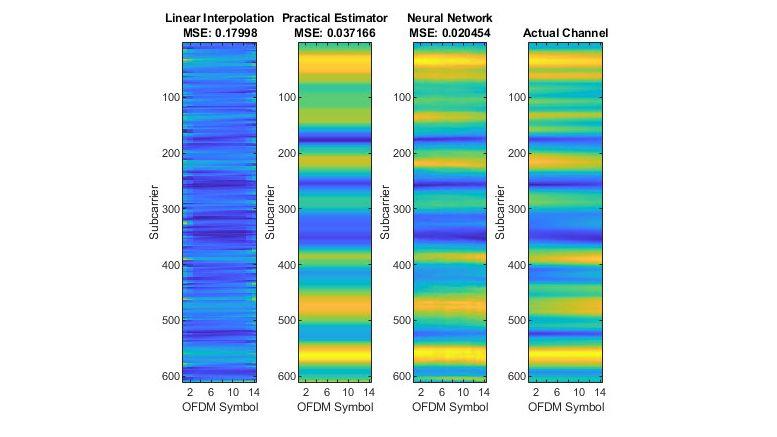 Estimations de canal 5GNR.