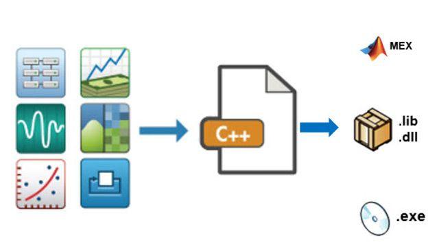 Génération de code C/C++.