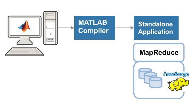 Créer et exécuter une application autonome MATLAB MapReduce.