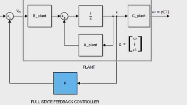 Au moyen de la Control System Toolbox, concevez un contrôleur de réaction complet avec le placement des pôles.