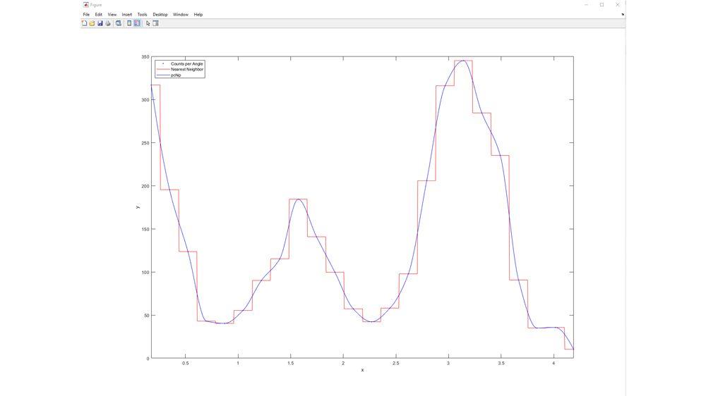 Comparaison de modèles d'interpolation linéaire.