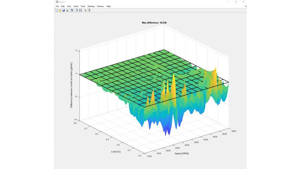 Différences entre le modèle et les données en tableau dans une étude de rendement énergétique.