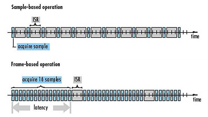 Traitement basé sur les trames dans les systèmes embarqués