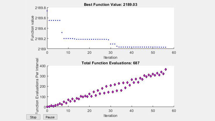 Tracés intégrés pour la valeur de la fonction et les évaluations