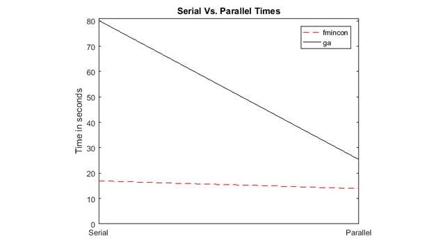 Accélération grâce au calcul parallèle