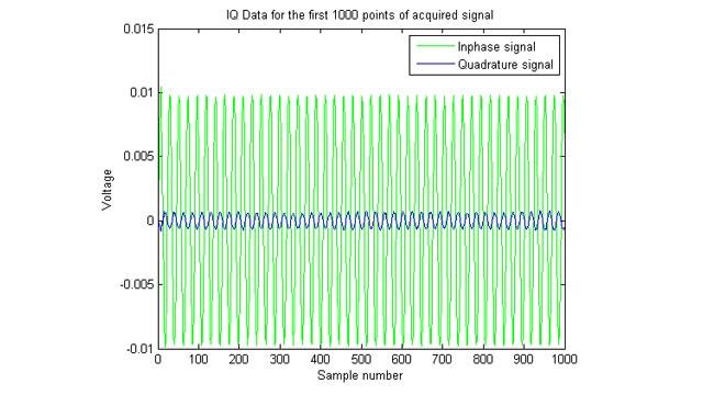 Tracé de signaux en phase et en quadrature de phase (IQ) acquis.