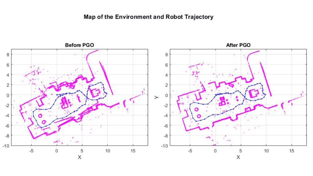 Map of an environment and corresponding robot trajectory.