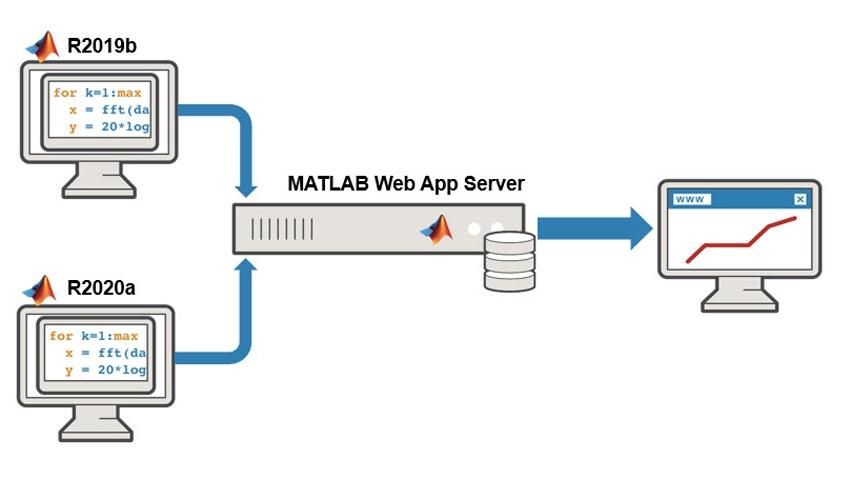 Déployer des applications web à partir de plusieurs versions.