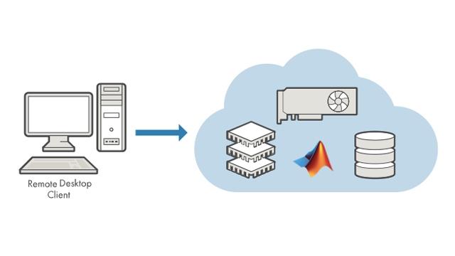 Lancez MATLAB et Simulink directement sur une instance EC2 de l'environnement Amazon Web Services (AWS).
