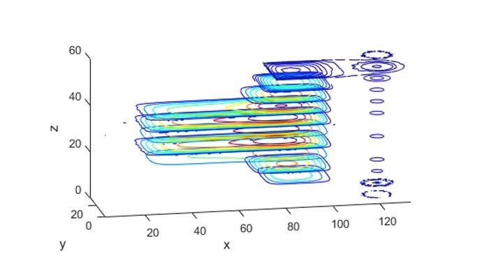 Tranches de courbes de niveau en 3D.