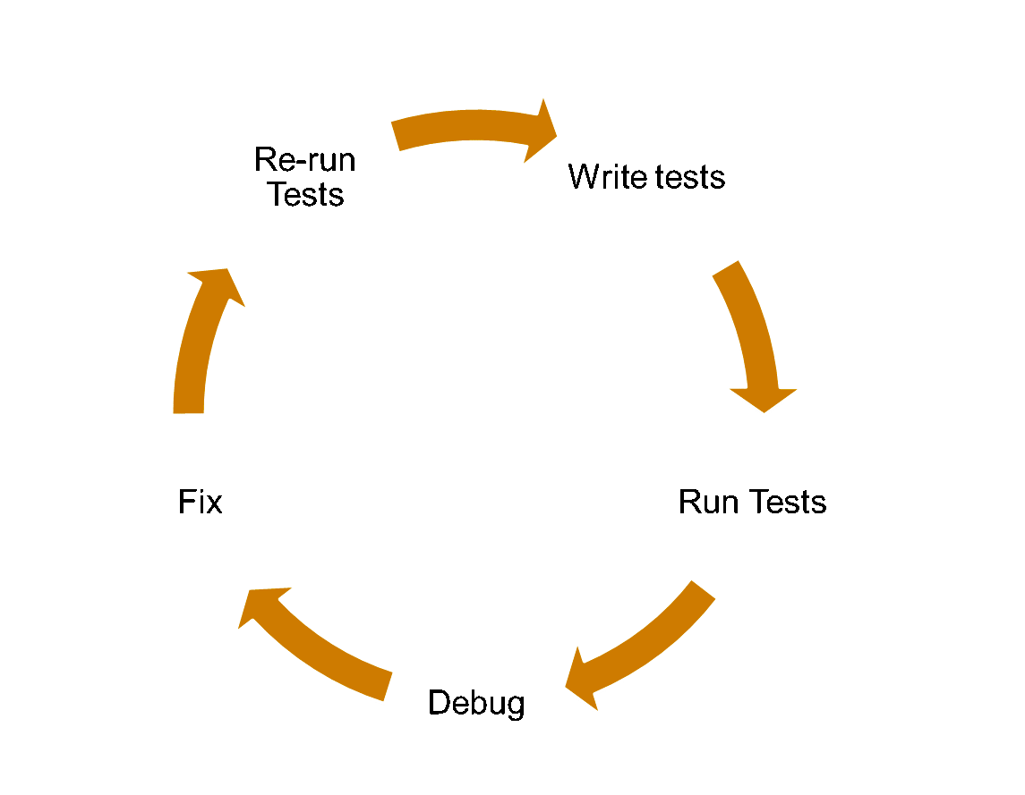 Testing cycle and the associated rework