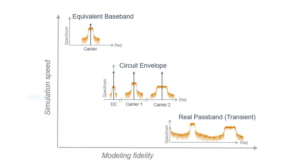 Techniques de simulation RF supportées par RF Blockset.