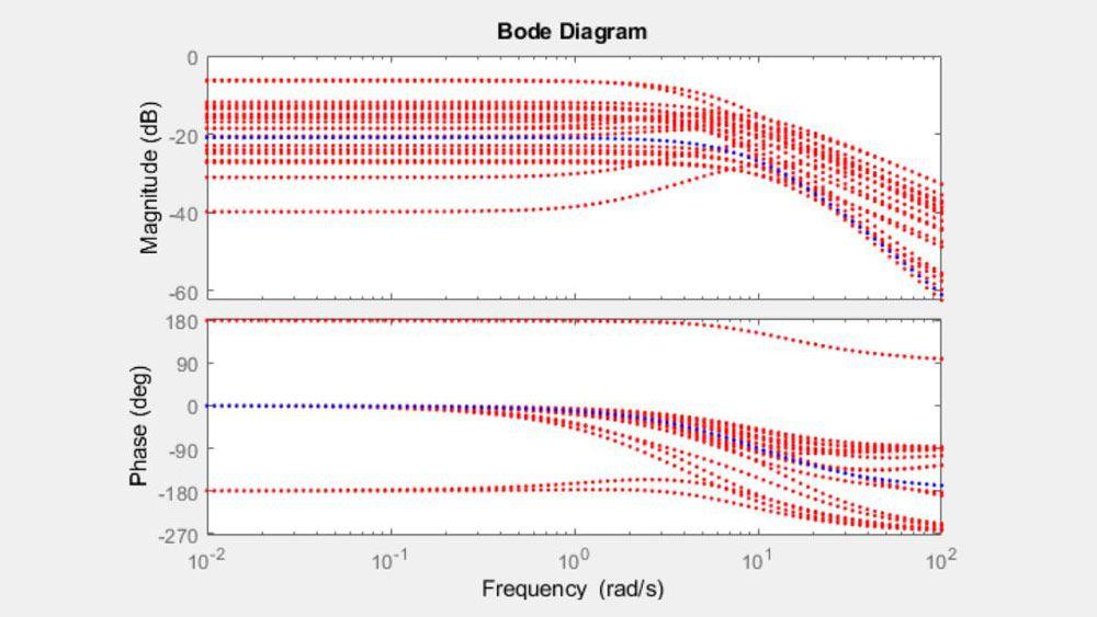 Diagramme de Bode représentant un système avec des paramètres incertains.