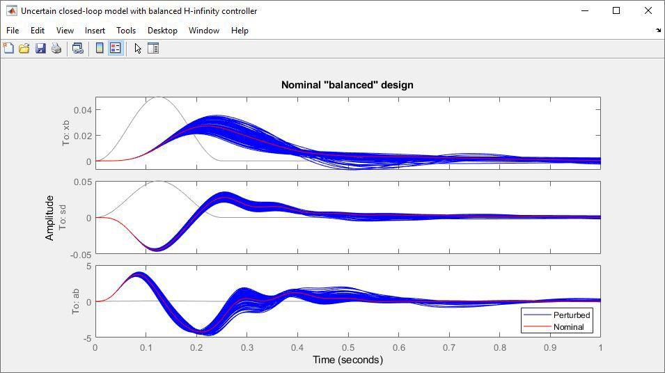 Modèle incertain en boucle fermée avec un contrôleur H infini.