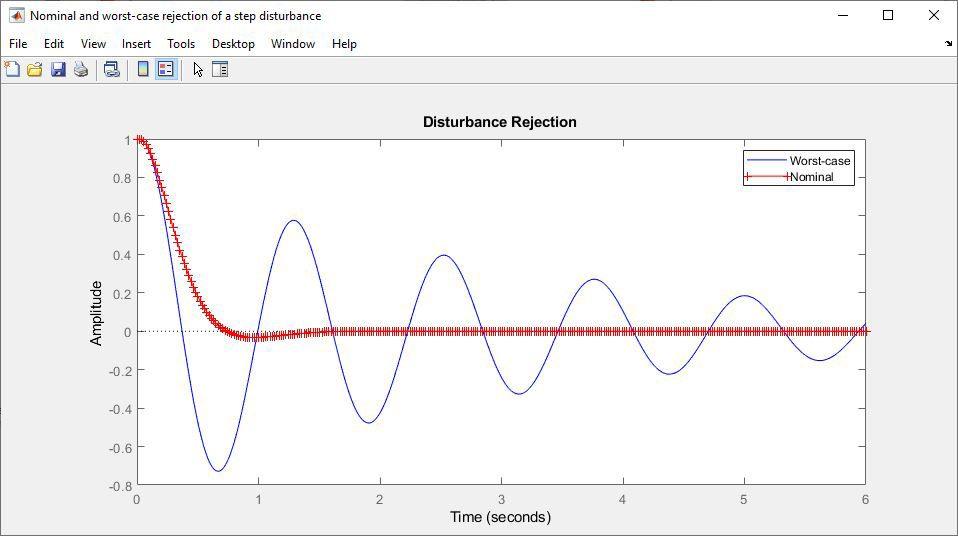 Rejet d'une perturbation dans une étape dans un scénario nominal et dans le pire scénario.