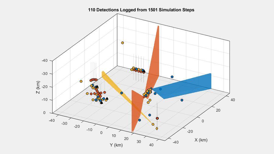 Détections générées dans un scénario multi-plateformes avec troiscapteurs et plusieurs cibles