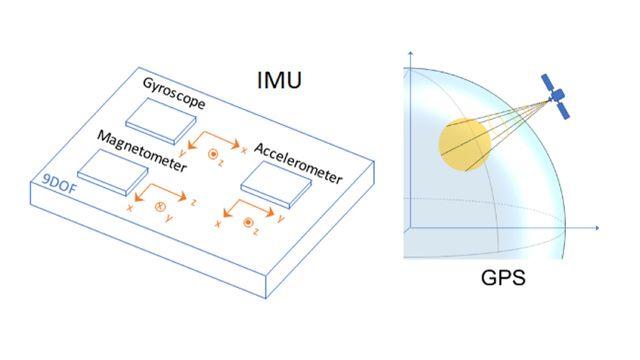 Capteurs IMU et GPS pour la génération de données permettant de développer et de tester des algorithmes de fusion inertielle