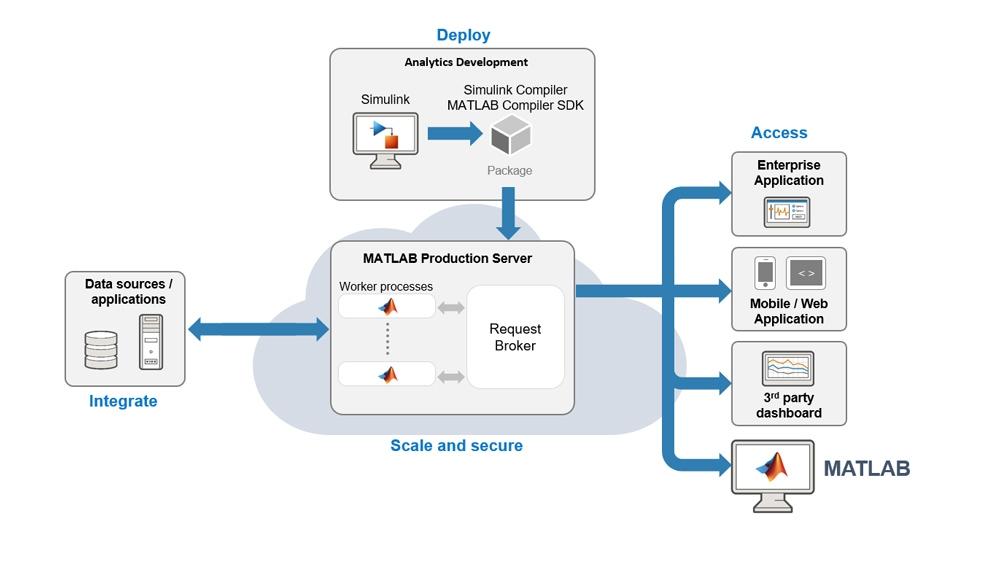 Intégration d'une simulation dans un système informatique d'entreprise via MATLAB Production Server.