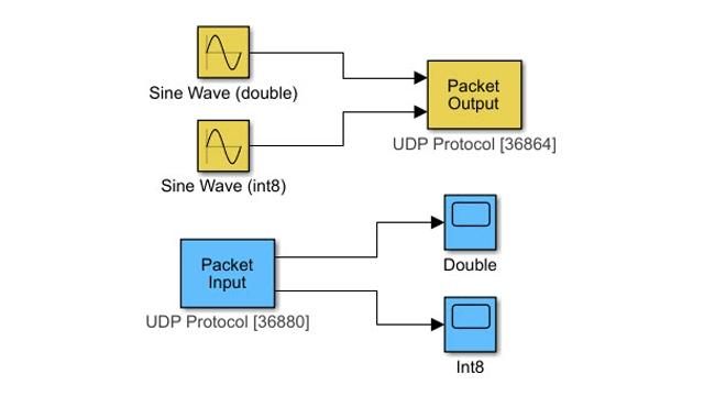 Transfert de données avec le protocole de communication UDP.