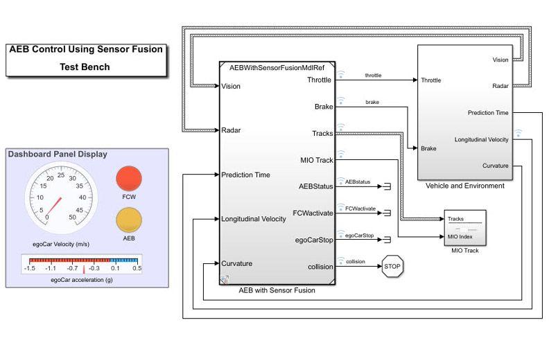 Systèmes avancés d'assistance à la conduite (ADAS)