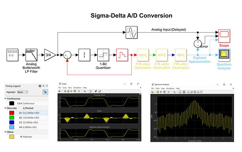 Traitement du signal