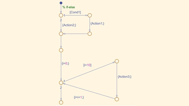 Diagramme de flux Stateflow
