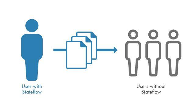 Partagez des applications MATLAB qui comprennent des objets diagramme Stateflow avec des utilisateurs qui ne disposent pas de Stateflow.