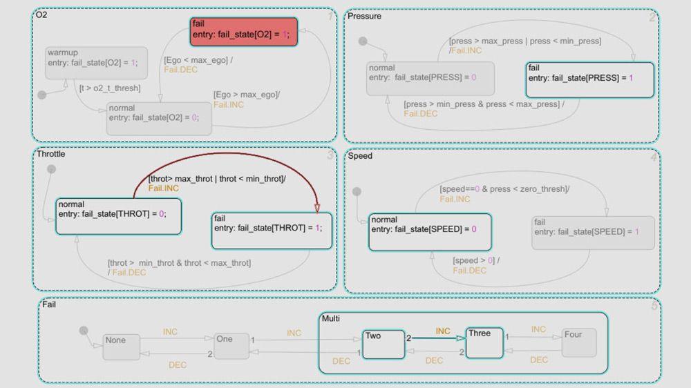 Stateflow et Model Slicer
