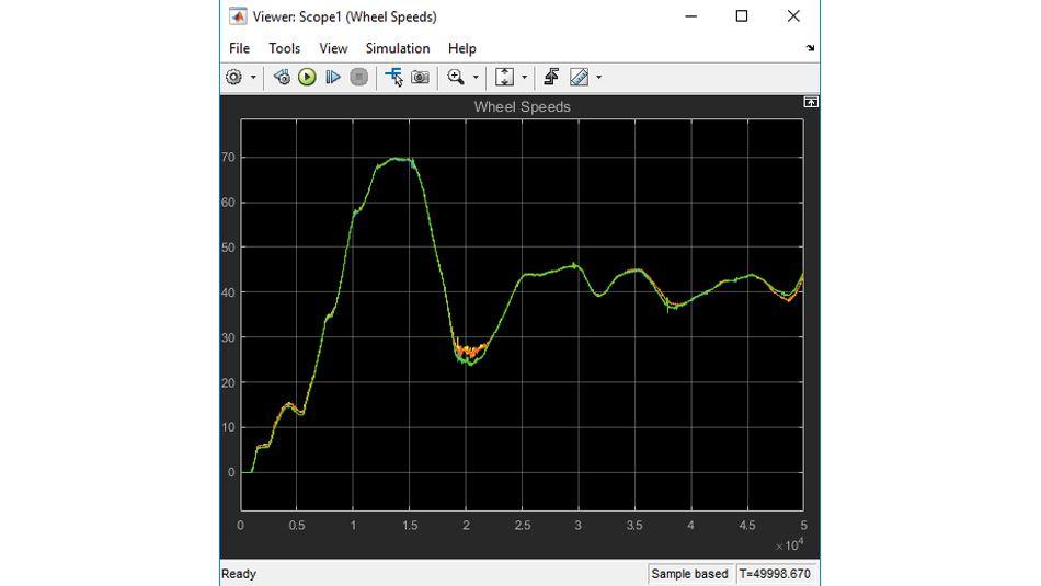 Représentation graphique des données de vitesse des roues reproduite à partir d'un essai enregistré de véhicule.
