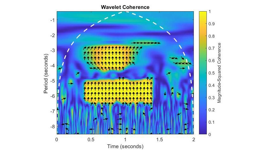 Accelerating wavelet coherence and other wavelet functions on GPUs.