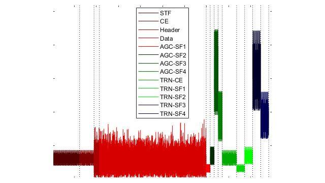 Structure des paquets WLAN avec champs de préambule et de données