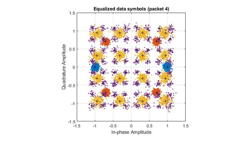 Échantillons égalisés de formes d'onde 802.11ax en paquets.