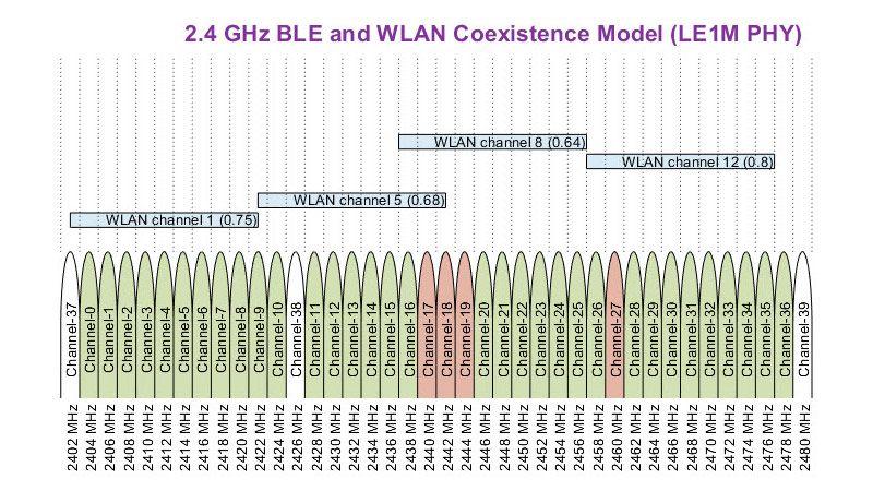 Coexistence du BLE (Bluetooth Low Energy) avec interférence du WLAN.