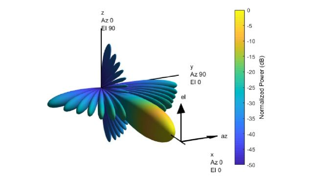 Beamformers conventionnels et adaptatifs
