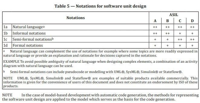 Extrait de la norme ISO26262-6:2018 montrant les notations de conception logicielle adaptées