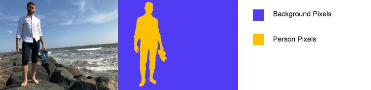 Segmentation sémantique - Image et pixels étiquetés