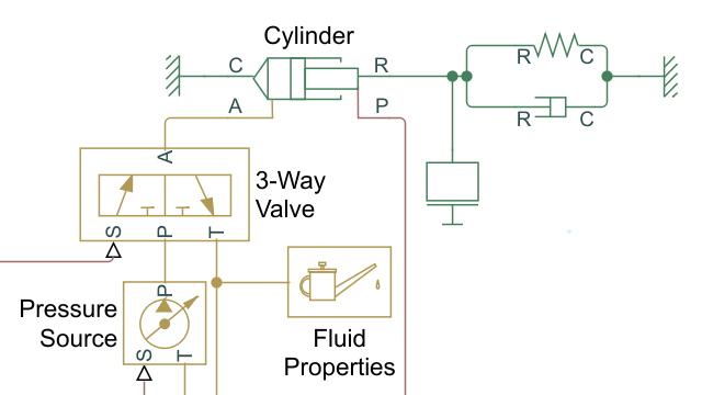 Tutoriel: Modéliser un actionneur hydraulique isotherme