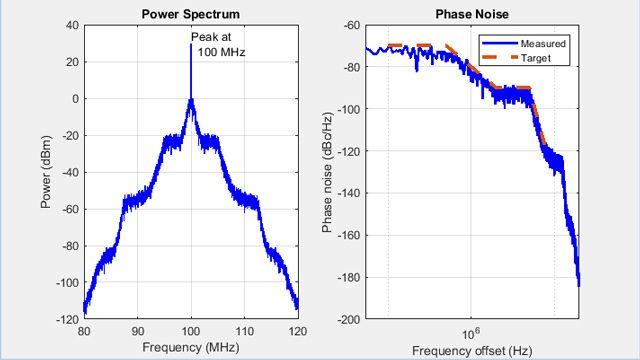 Profil de bruit de phase pour un VCO.
