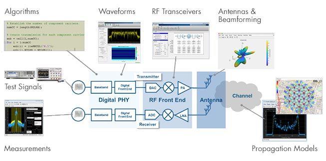 Design de systèmes et RF IC
