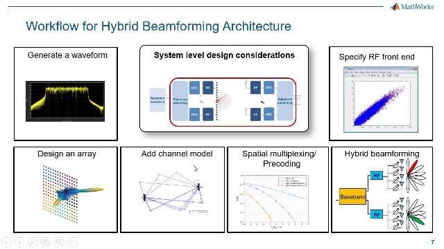Parmi les techniques MIMO envisagées pour le développement de systèmes 5G, le beamforming 5G s'est distingué comme un choix évolutif et économique. Ce webinaire décrit le processus de beamforming hybride 5G de bout en bout.