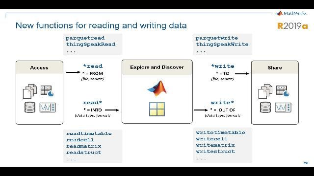 Learn about recently released capabilities in MATLAB for analyzing data, writing scripts, and building apps.