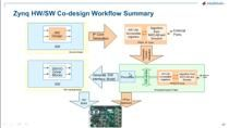 In this webinar, we will demonstrate a new guided workflow for Zynq using MATLAB and Simulink. We will explore Model-Based Design and show how this methodology can be used to speed up your system development process.