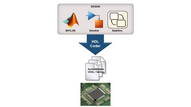 Learn how to adapt a signal processing application for FPGA design using MATLAB and Simulink.