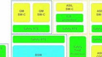 The automotive standard AUTOSAR provides a standardized basis for ECU software development consisting of a layered software architecture with over 80 software modules and libraries accompanied by an associated development methodology. The AUTOSAR sof