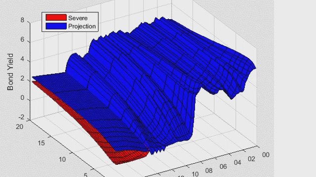 Use MATLAB to perform yield curve modeling, macroeconomic modeling, and stress testing.