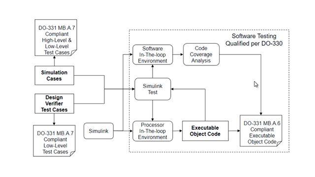 Use processor-in-the-loop capability and code coverage analysis to verify executable object code, in compliance with DO-178C and DO-331, with Simulink Test and Simulink Coverage.