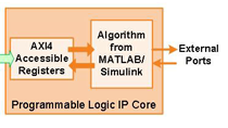 Use MATLAB and Simulink to program Intel SoC FPGAs in a prototyping workflow.